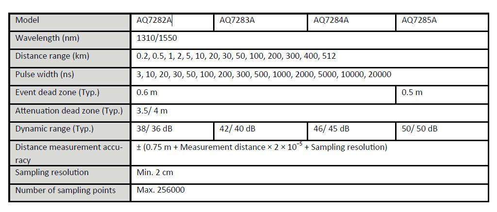 Yokogawa OTDR AQ7280 Models List