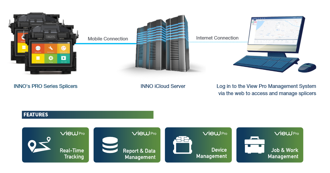 INNO View PRO Fusion Splicers Cloud Based Management